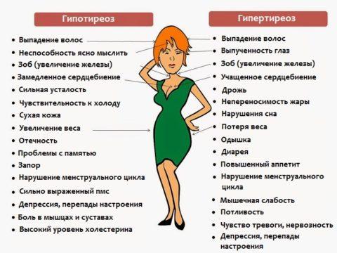Симптоматика при разных концентрациях гормонов щитовидной железы