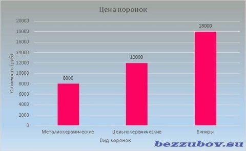 Стоимость коронок варьируется от 8000 до 18000 рублей