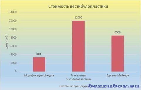 Цена вестибулопластики колеблется в пределах 3400-12000 рублей