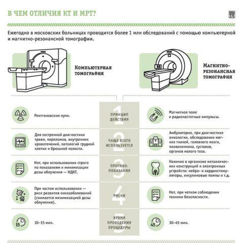 Основные отличия КТ от МРТ