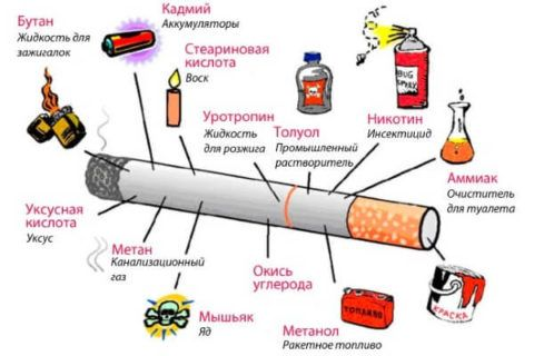 Состав табачного дыма при курении